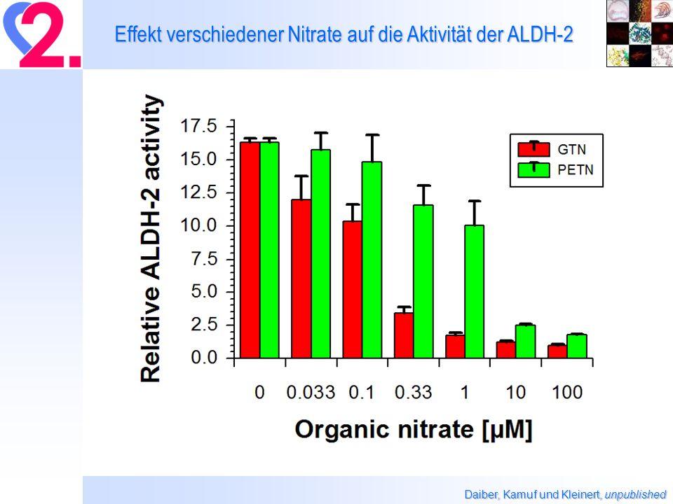Effekt verschiedener Nitrate auf die Aktivität der ALDH-2