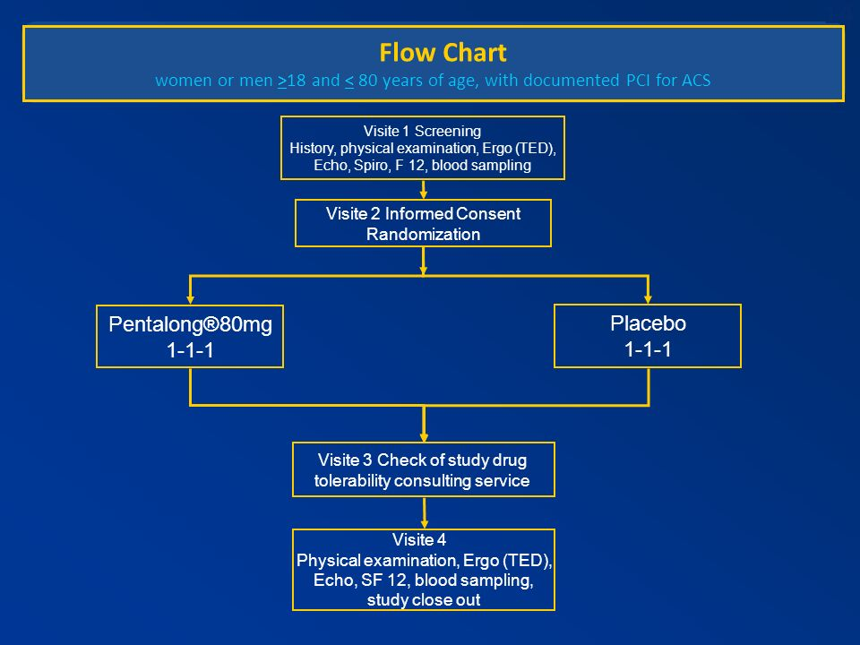 Flow Chart Pentalong®80mg Placebo 1-1-1 1-1-1