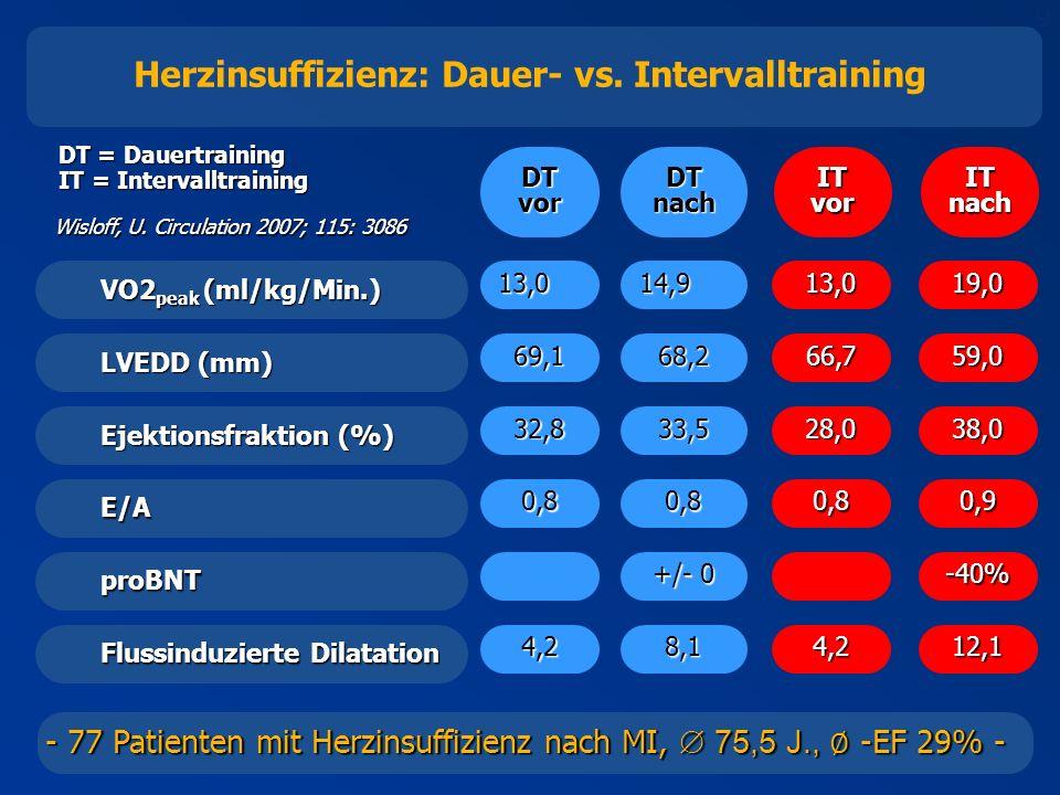 Herzinsuffizienz: Dauer- vs. Intervalltraining