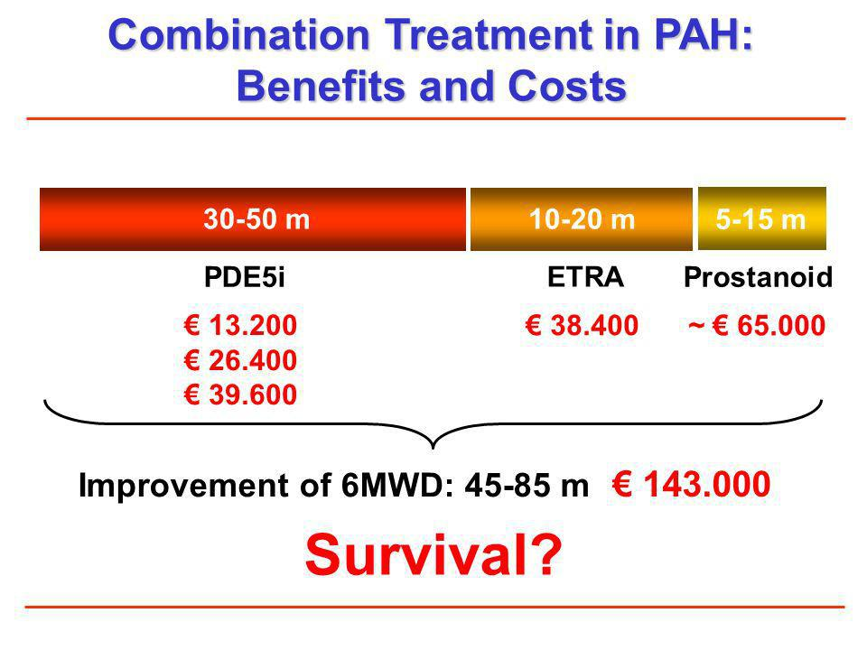 Combination Treatment in PAH: