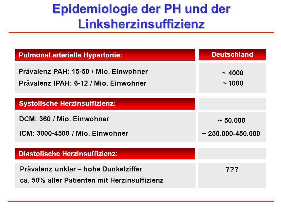 Epidemiologie der PH und der Linksherzinsuffizienz