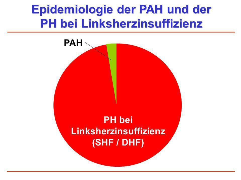 Epidemiologie der PAH und der PH bei Linksherzinsuffizienz