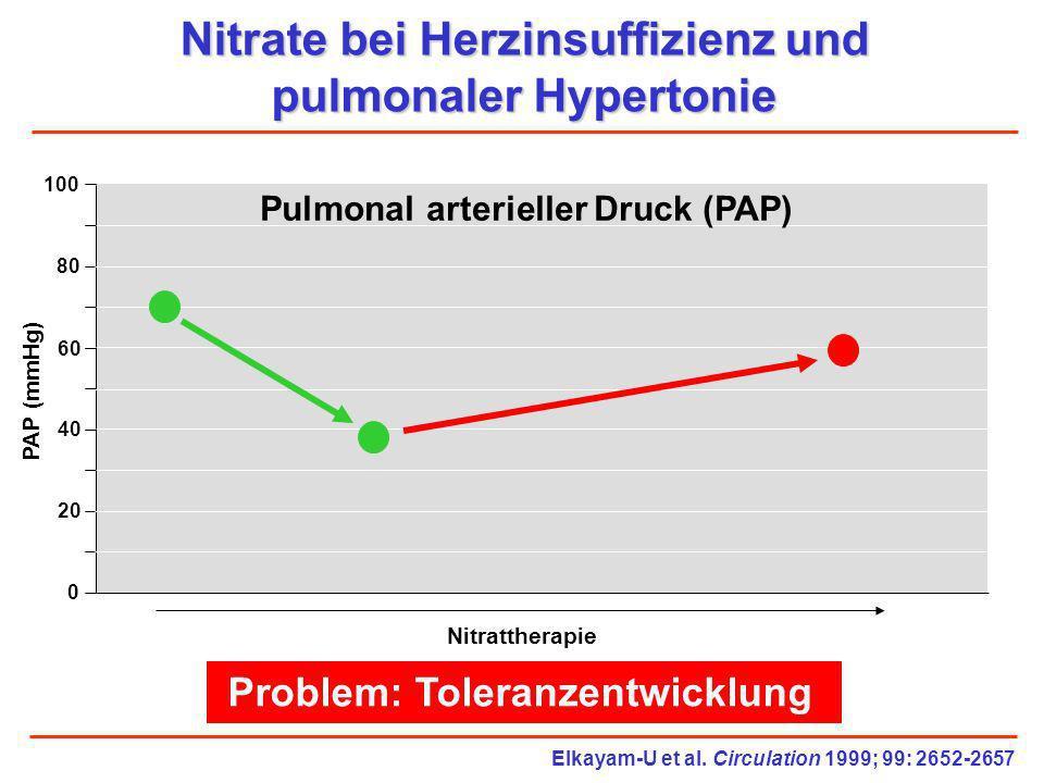 Nitrate bei Herzinsuffizienz und pulmonaler Hypertonie