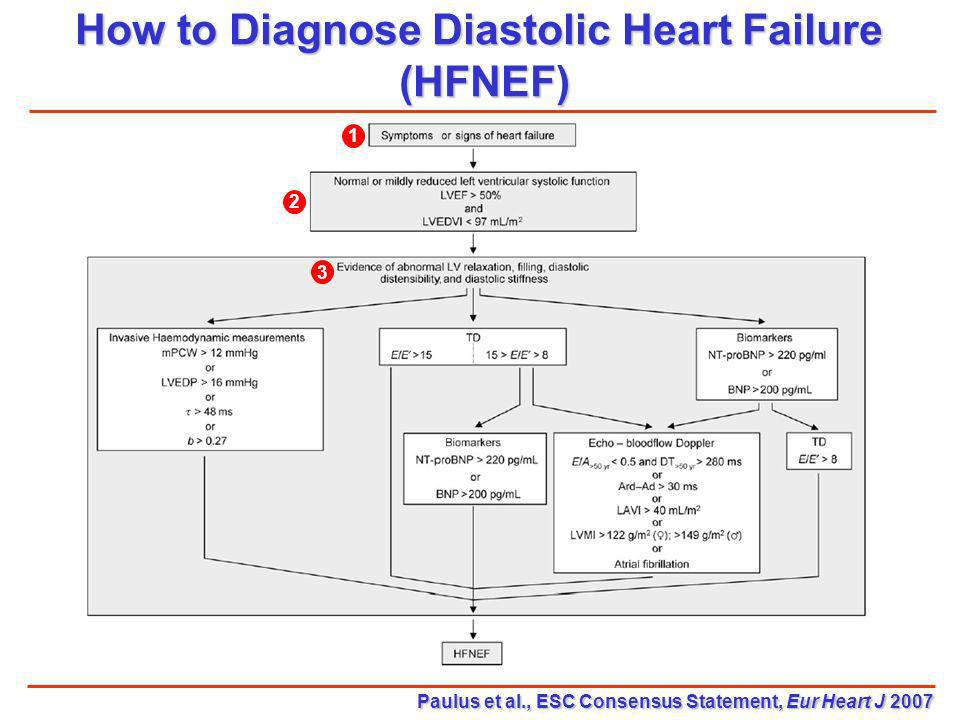 How to Diagnose Diastolic Heart Failure