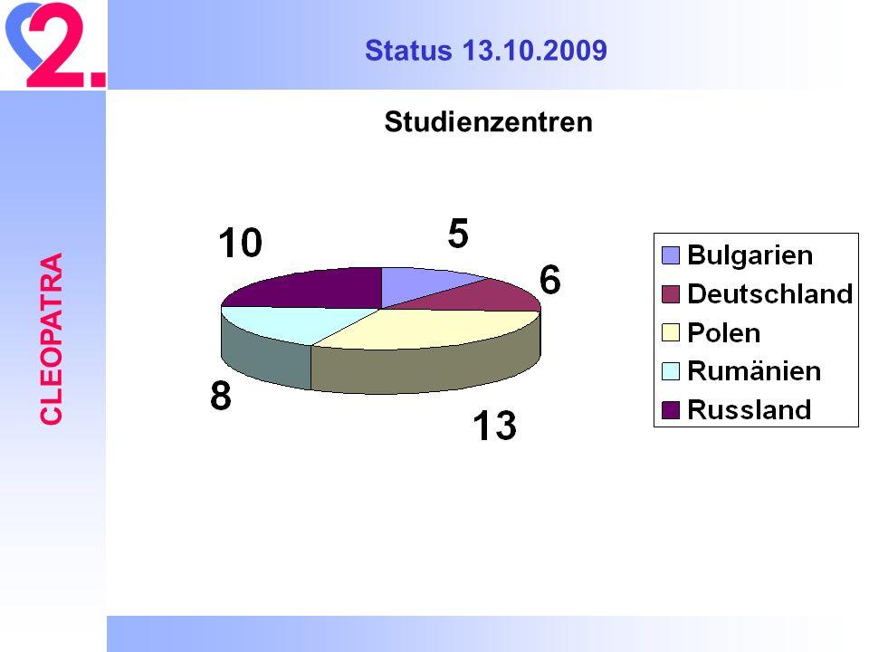 Status 13.10.2009 Studienzentren CLEOPATRA 27