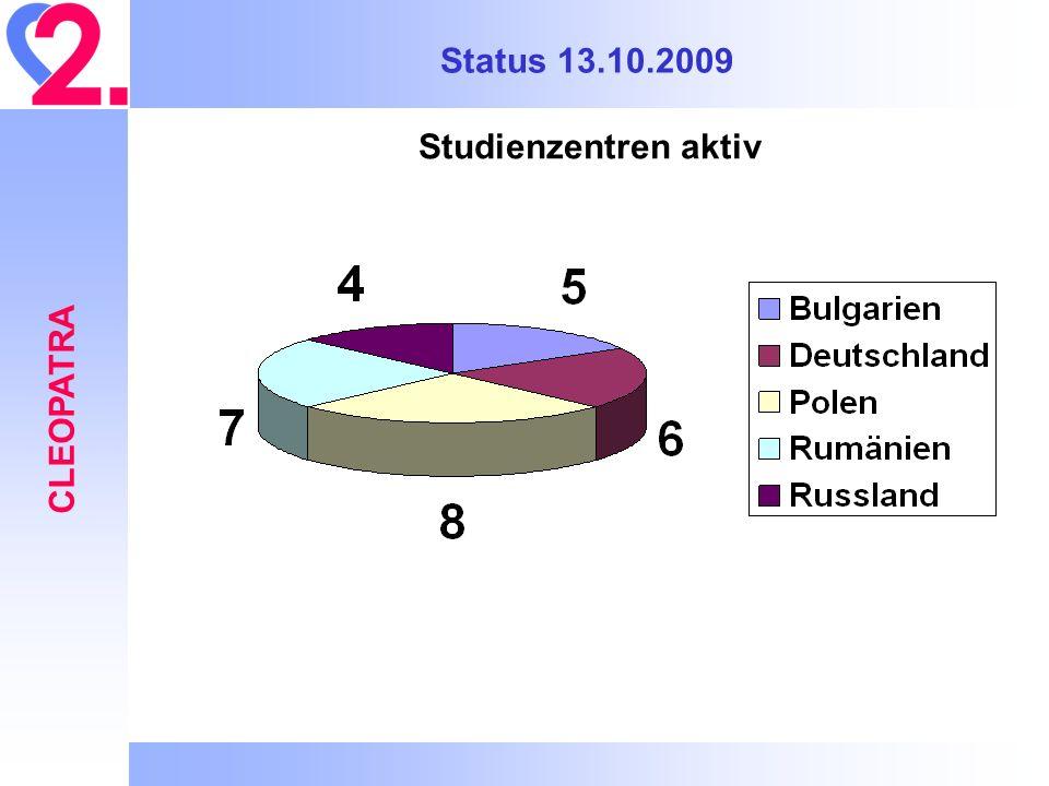 Status 13.10.2009 Studienzentren aktiv CLEOPATRA 28