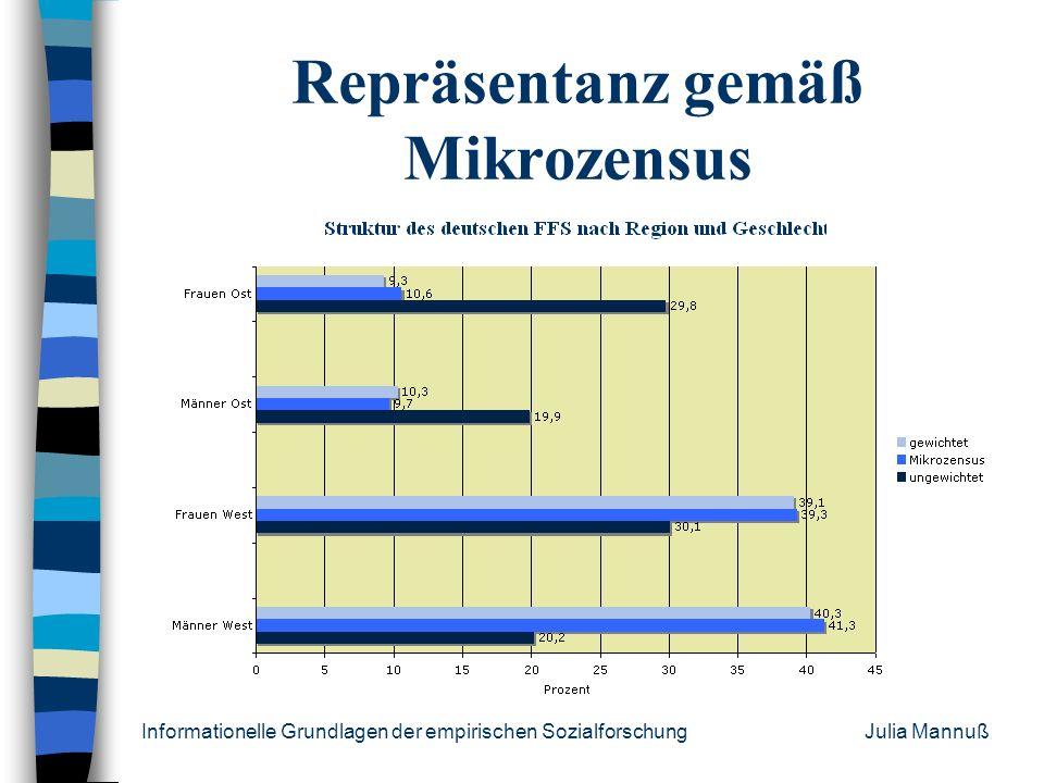 Repräsentanz gemäß Mikrozensus