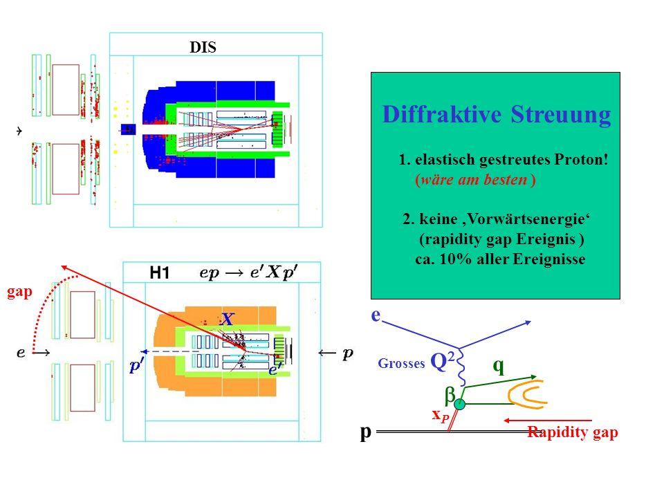 Diffraktive Streuung e q b p xP DIS 1. elastisch gestreutes Proton!