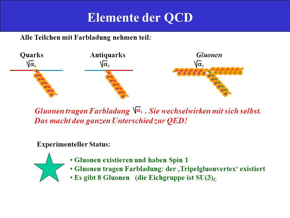 Elemente der QCD Alle Teilchen mit Farbladung nehmen teil: Quarks Antiquarks Gluonen.