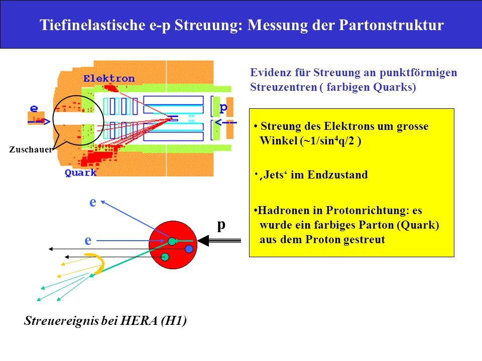 Tiefinelastische e-p Streuung: Messung der Partonstruktur