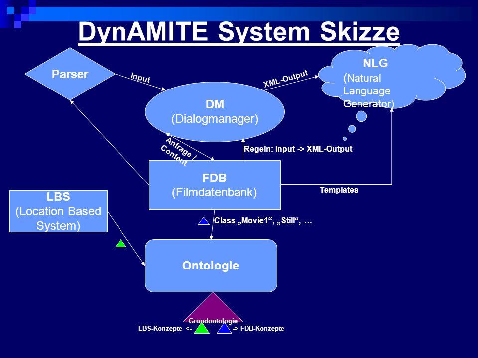 DynAMITE System Skizze