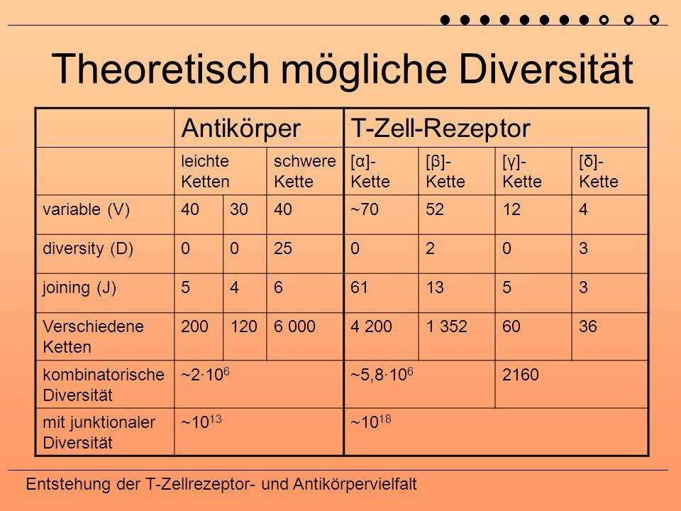 Theoretisch mögliche Diversität