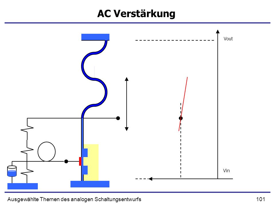 AC Verstärkung Ausgewählte Themen des analogen Schaltungsentwurfs Vout