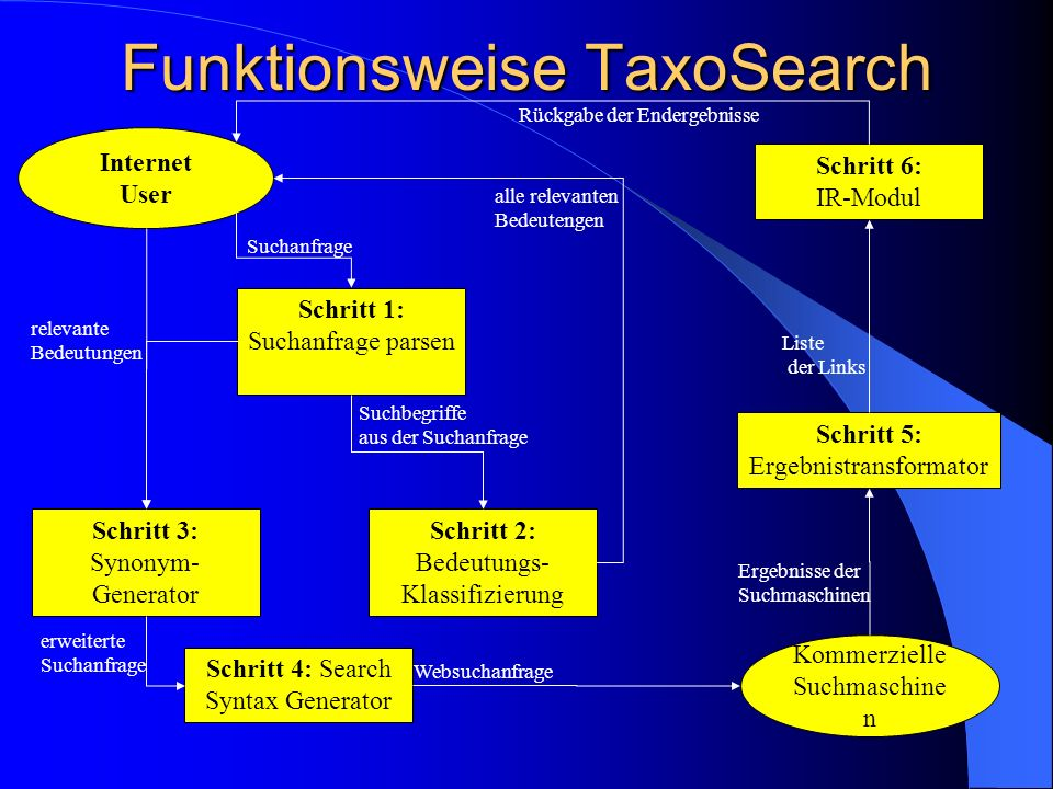 Funktionsweise TaxoSearch
