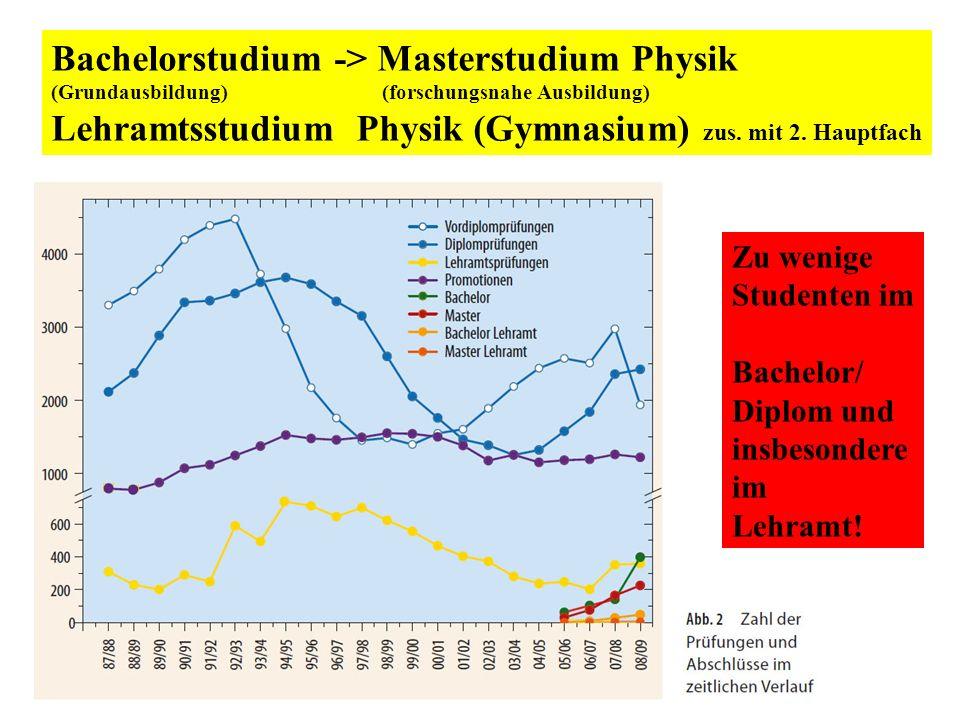 Bachelorstudium -> Masterstudium Physik