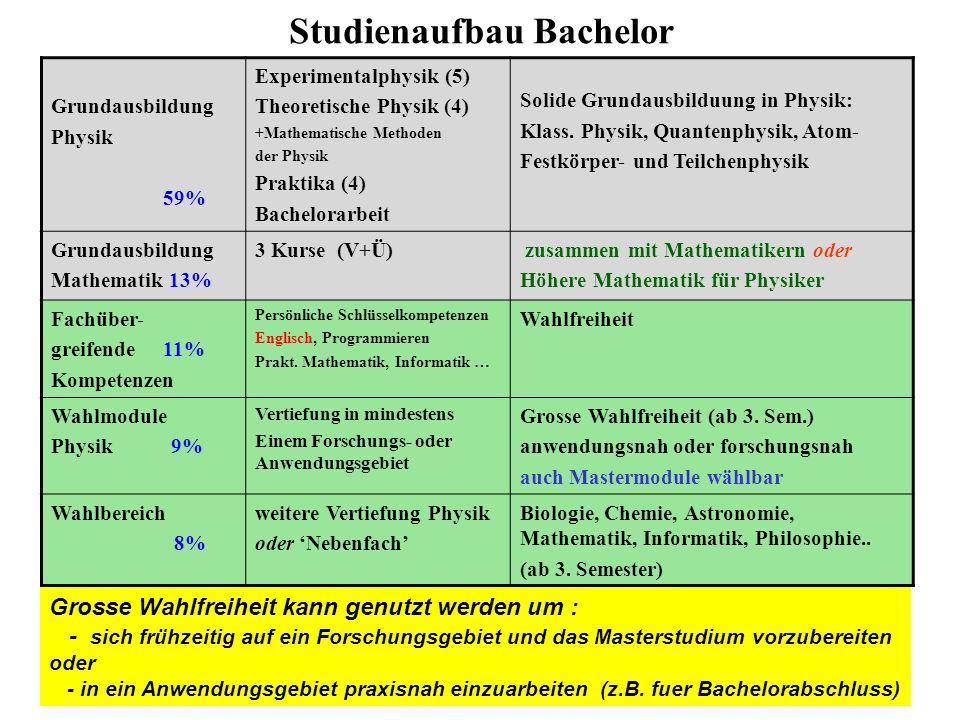 Studienaufbau Bachelor