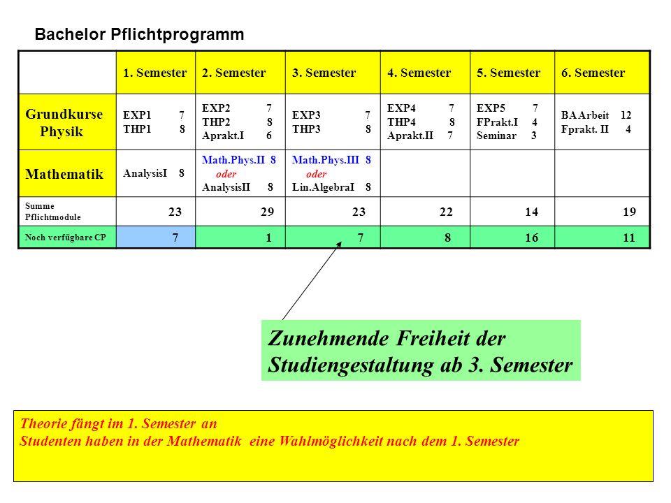 Zunehmende Freiheit der Studiengestaltung ab 3. Semester