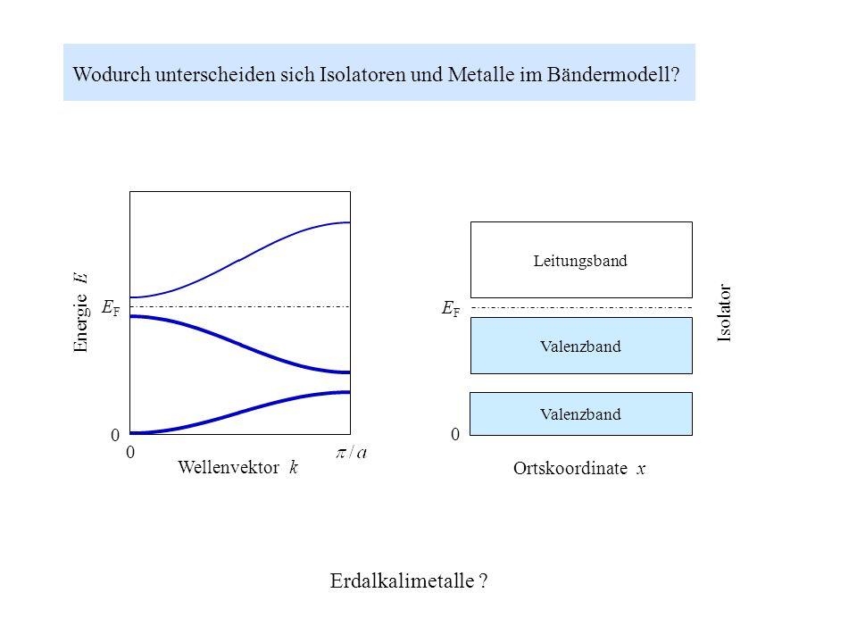 Wodurch unterscheiden sich Isolatoren und Metalle im Bändermodell