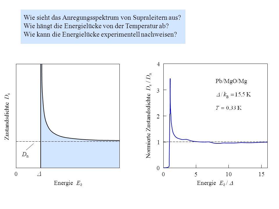 Wie sieht das Anregungsspektrum von Supraleitern aus