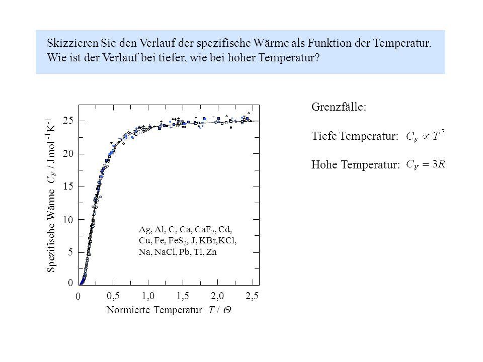 Wie ist der Verlauf bei tiefer, wie bei hoher Temperatur