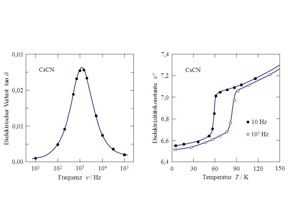 0,02 0,00. 0,01. 0,03. 101. 103. 104. 102. 105. Frequenz  / Hz. Dielektrischer Verlust tan 