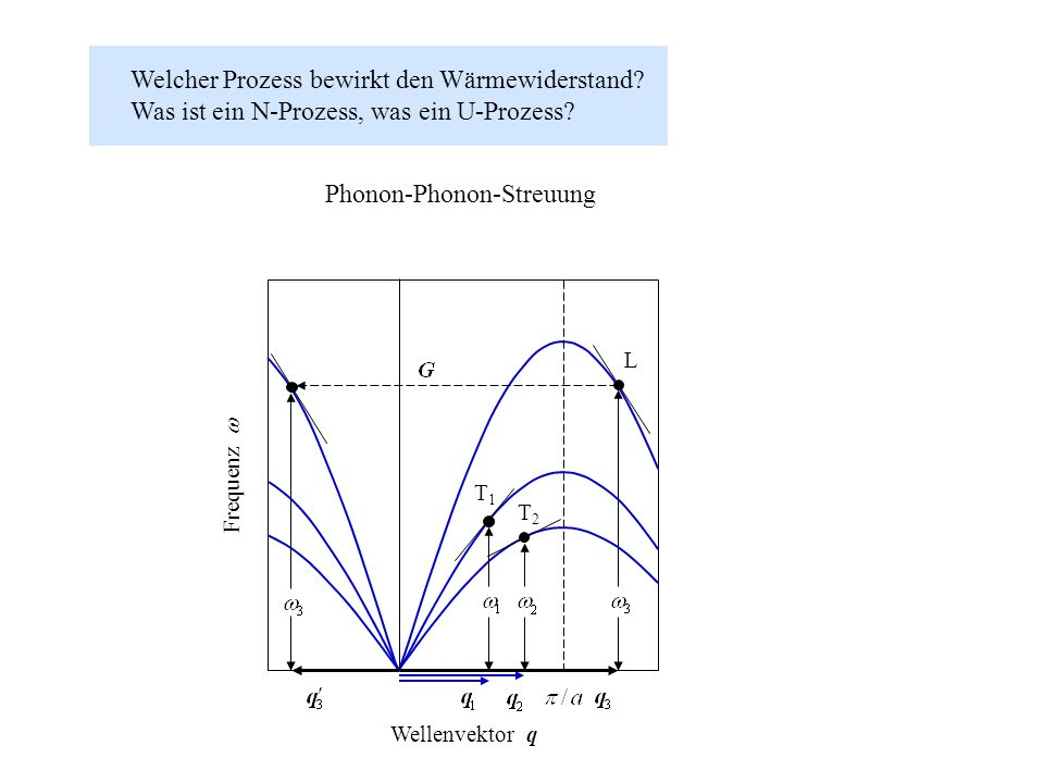 Welcher Prozess bewirkt den Wärmewiderstand