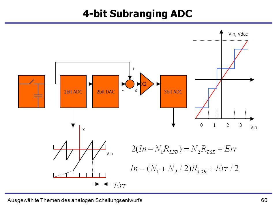 4-bit Subranging ADC Vin, Vdac. + 2bit ADC. 2bit DAC. 3bit ADC. X2. - x. 1. 2. 3. Vin. x.