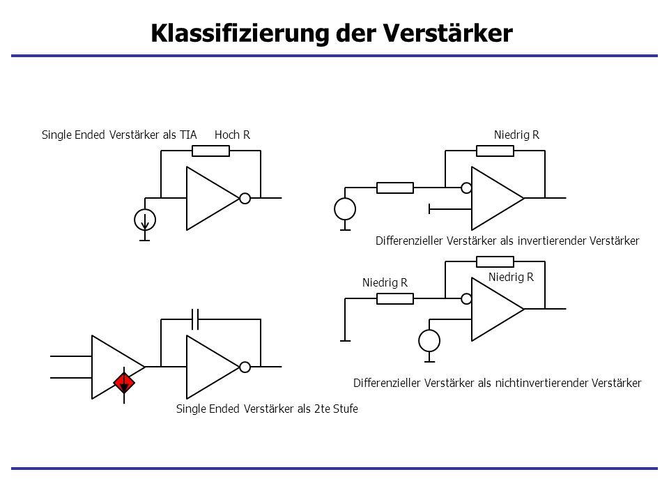 Klassifizierung der Verstärker