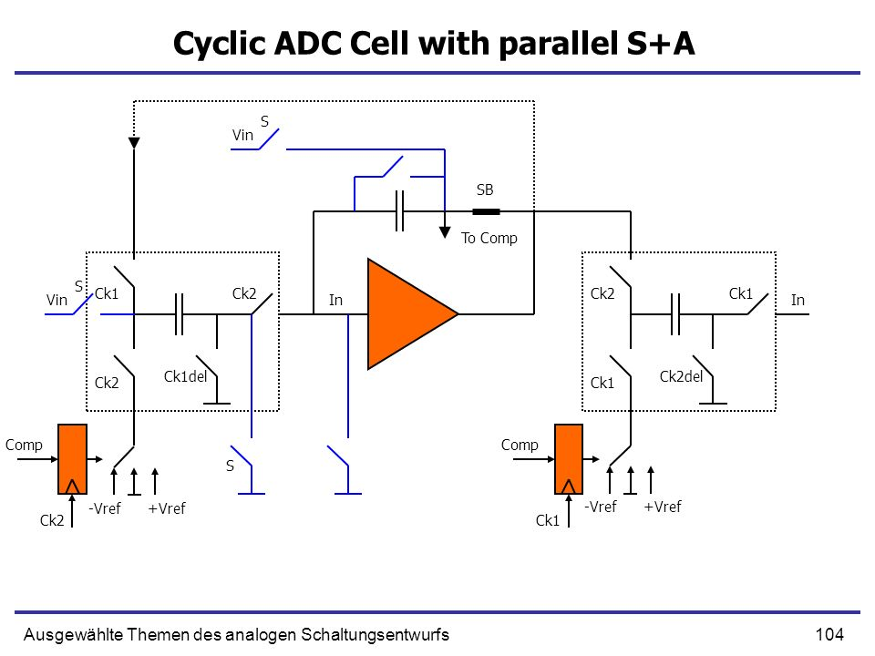 Cyclic ADC Cell with parallel S+A