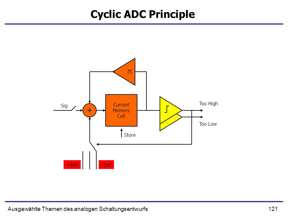 Cyclic ADC Principle 2X. Current. Memory. Cell. Too High. Sig. Too Low. Store. +Iref. -Iref.