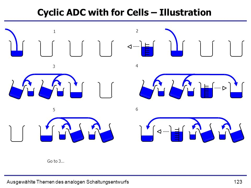Cyclic ADC with for Cells – Illustration