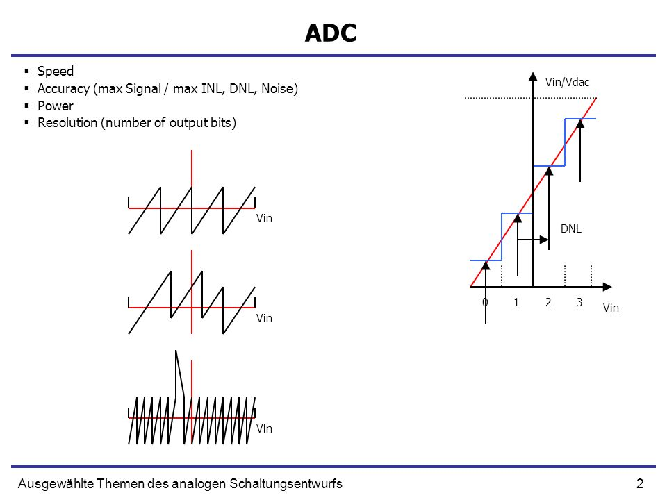 ADC Speed Accuracy (max Signal / max INL, DNL, Noise) Power