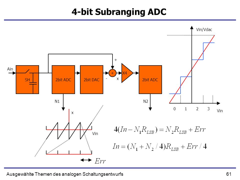 4-bit Subranging ADCVin/Vdac. + Ain. SH. 2bit ADC. 2bit DAC. 2bit ADC. X4. + - x. N1. N2. 1. 2. 3. Vin.