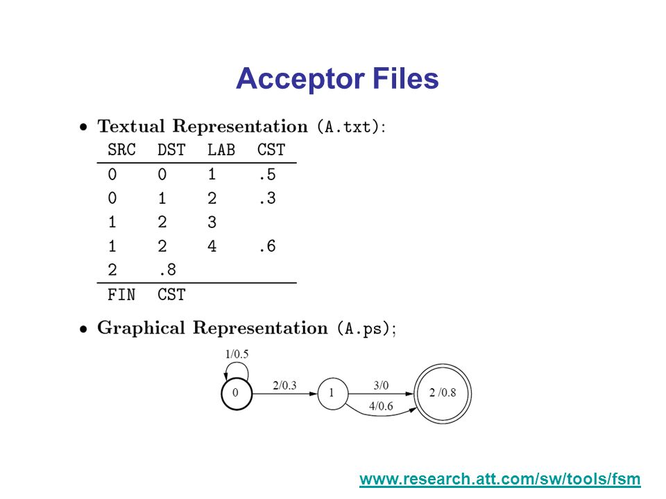 Acceptor Files www.research.att.com/sw/tools/fsm