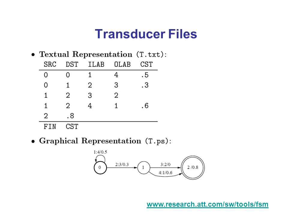 Transducer Files www.research.att.com/sw/tools/fsm