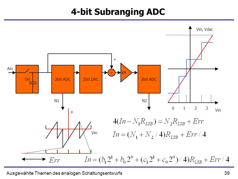 4-bit Subranging ADCVin, Vdac. + Ain. SH. 2bit ADC. 2bit DAC. 2bit ADC. X4. + - N1. N2. 1. 2. 3. Vin.