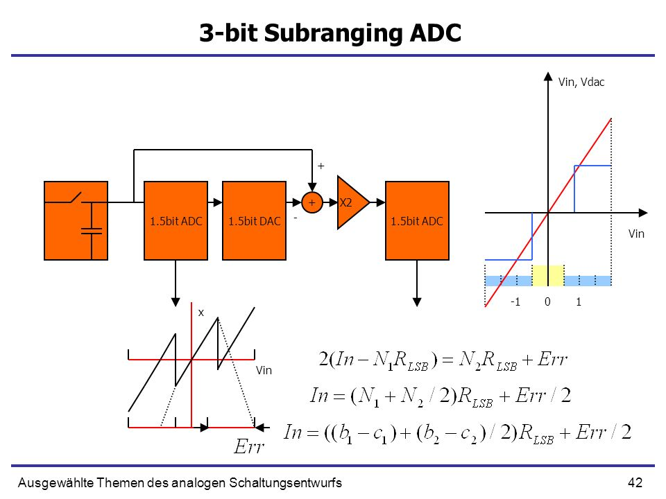 3-bit Subranging ADC Vin, Vdac. + 1.5bit ADC. 1.5bit DAC. 1.5bit ADC. X2. + - Vin. -1. 1.