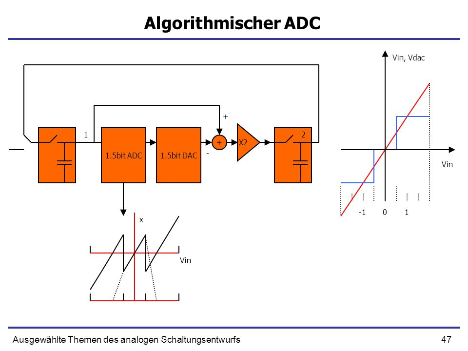 Algorithmischer ADC Ausgewählte Themen des analogen Schaltungsentwurfs