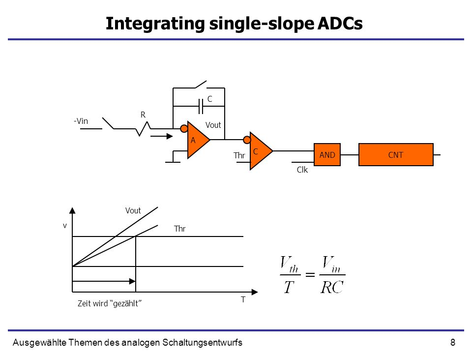 Integrating single-slope ADCs