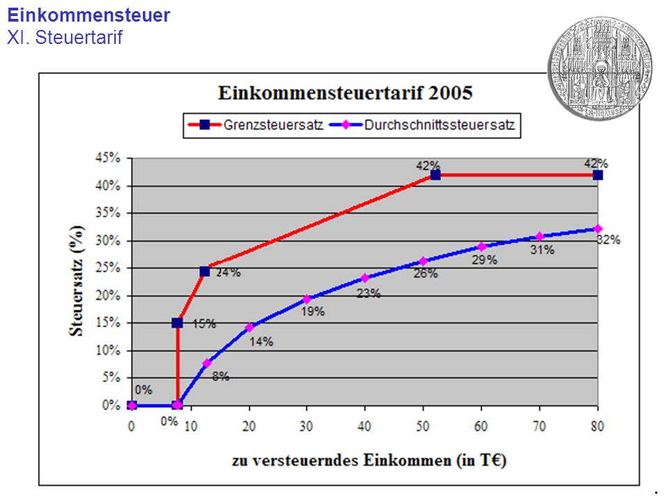 Einkommensteuer XI. Steuertarif .