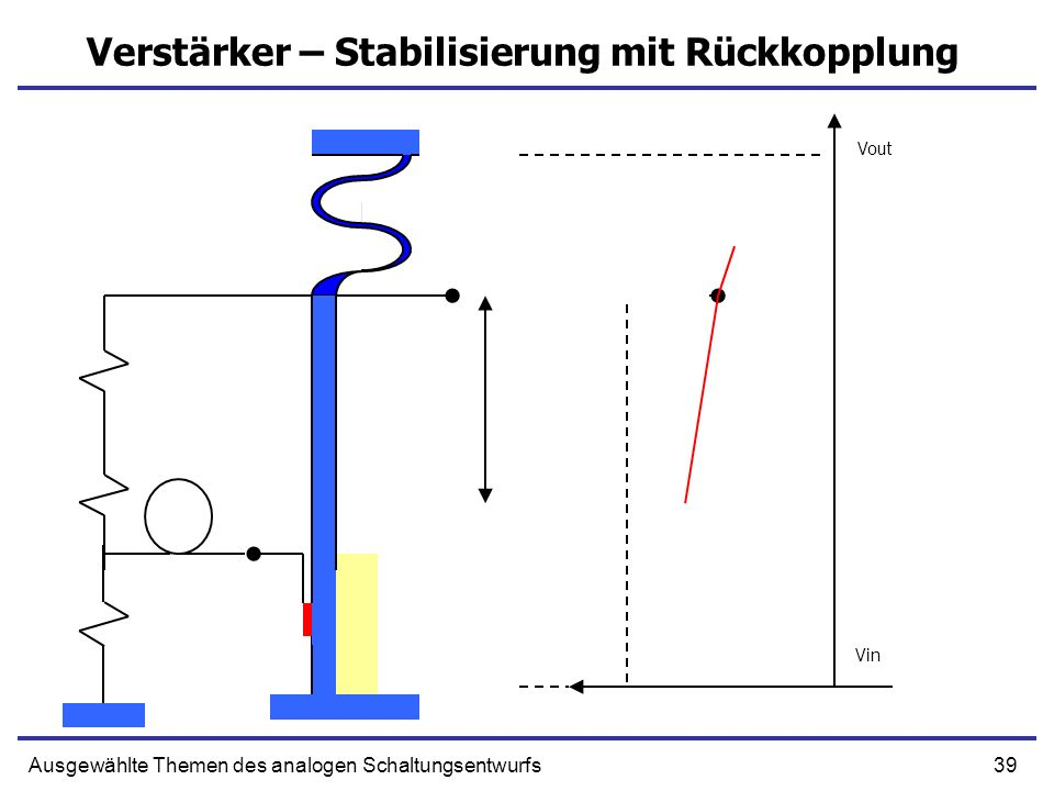 Verstärker – Stabilisierung mit Rückkopplung
