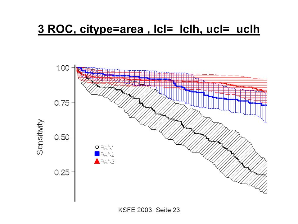 3 ROC, citype=area , lcl=_lclh, ucl=_uclh