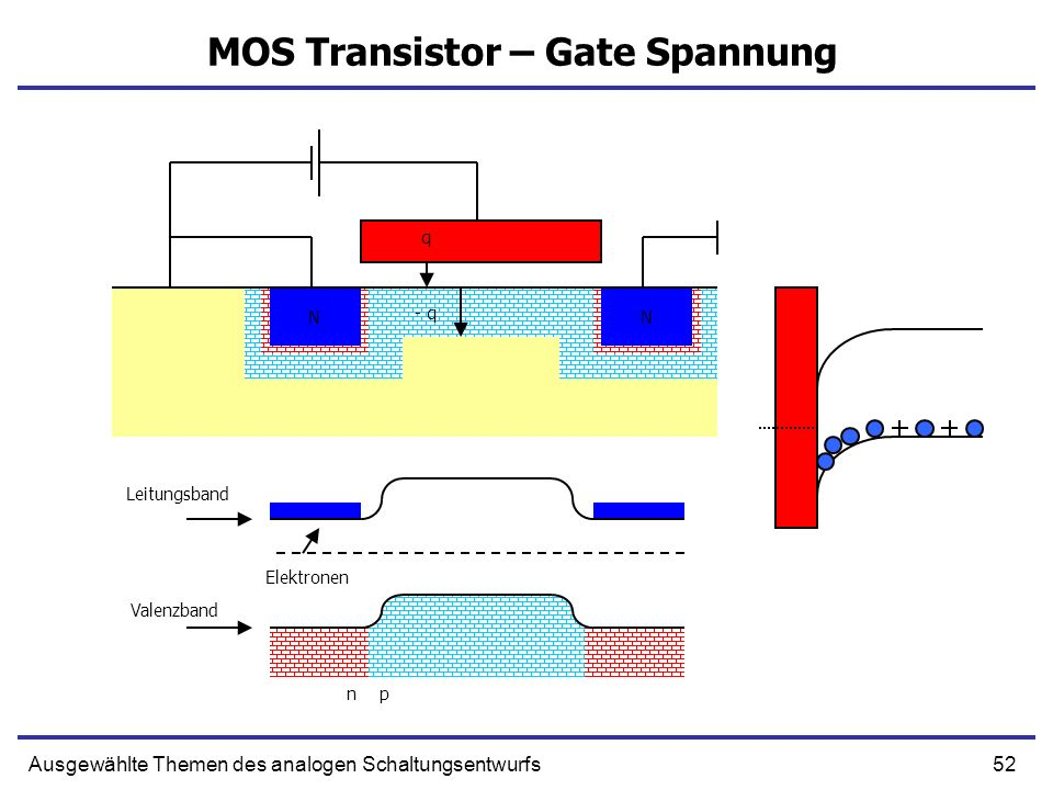 MOS Transistor – Gate Spannung