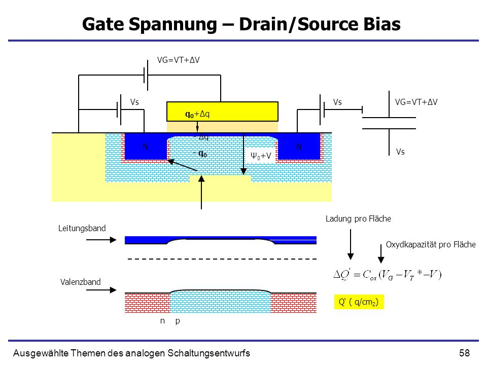 Gate Spannung – Drain/Source Bias