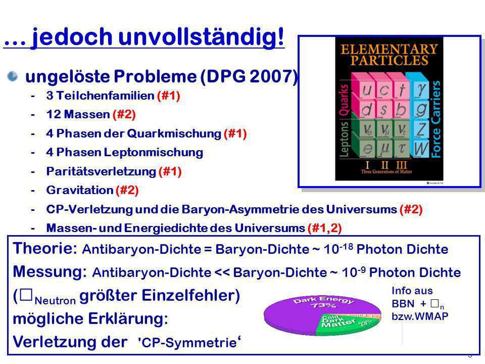... jedoch unvollständig! ungelöste Probleme (DPG 2007):