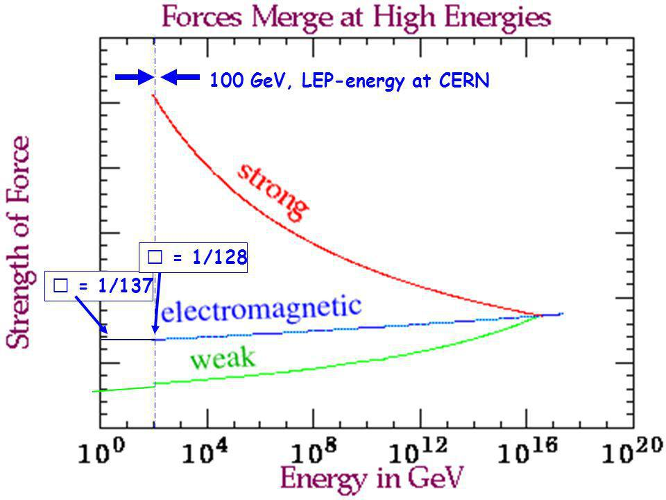 100 GeV, LEP-energy at CERN  = 1/128  = 1/137