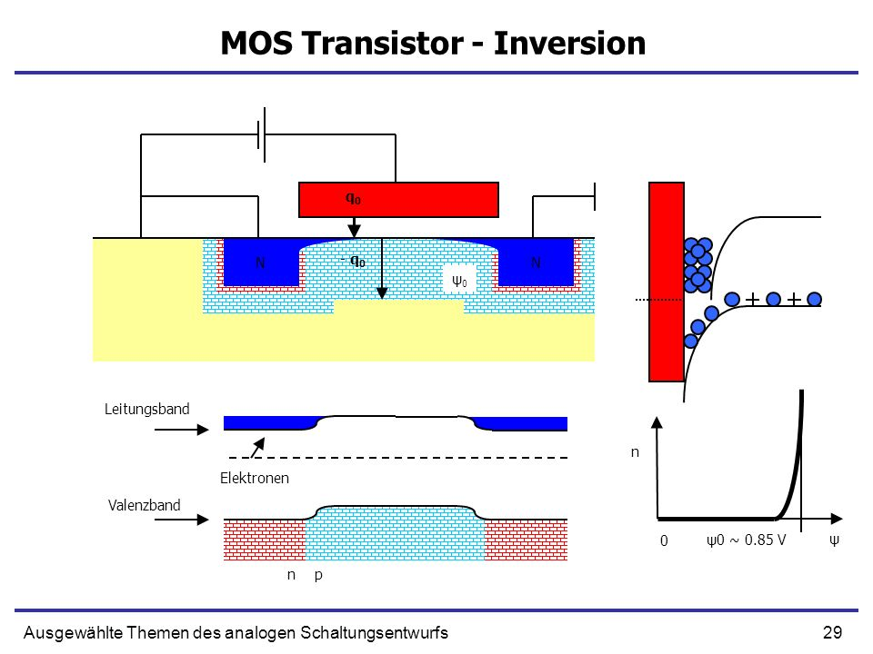 MOS Transistor - Inversion