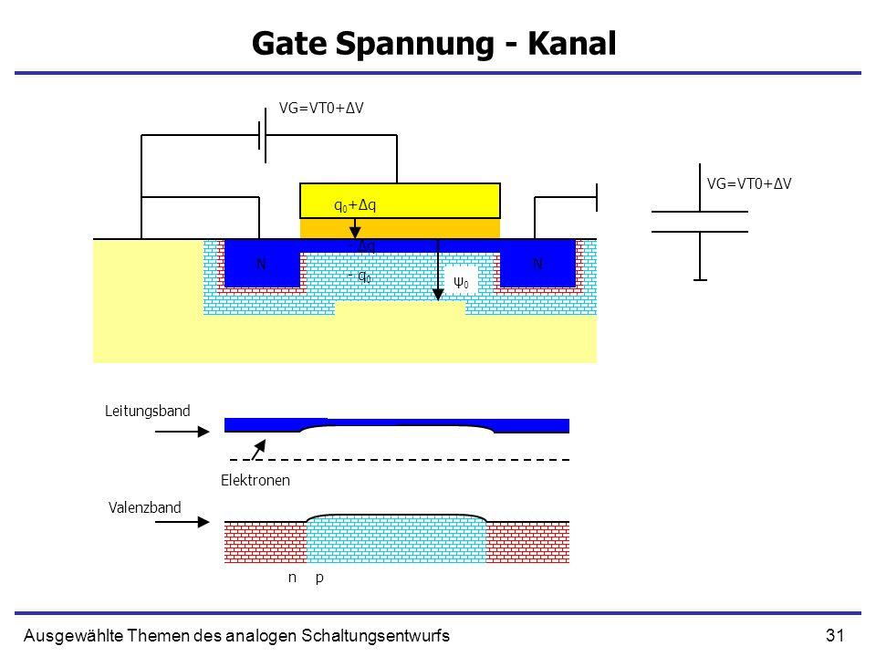 Gate Spannung - KanalVG=VT0+ΔV. VG=VT0+ΔV. q0+Δq. N. N. - Δq. N. N. - q0. ψ0. Leitungsband. Elektronen.