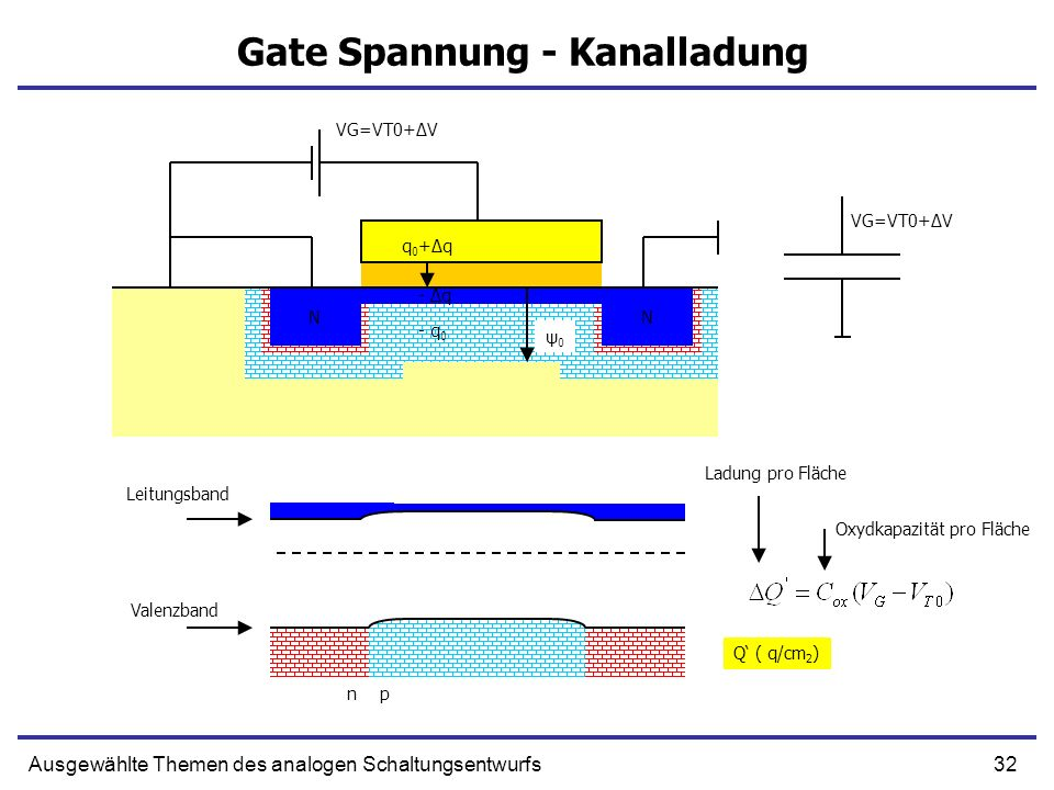 Gate Spannung - Kanalladung