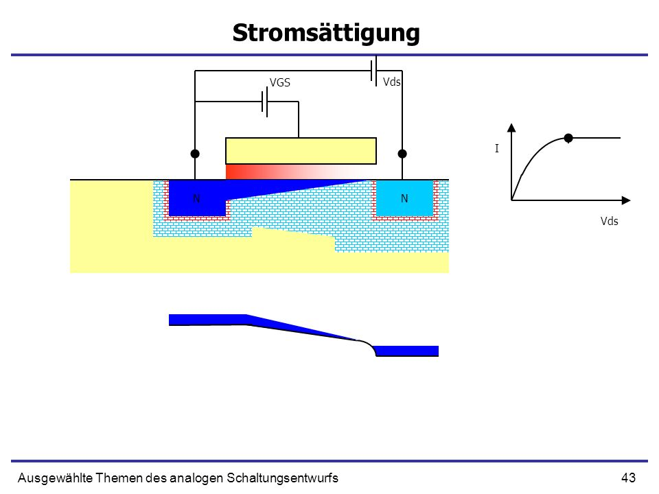 Stromsättigung Ausgewählte Themen des analogen Schaltungsentwurfs VGS